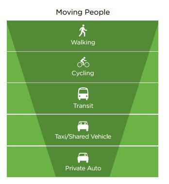 Priorities for transportation modes (City of Vancouver, 2012)